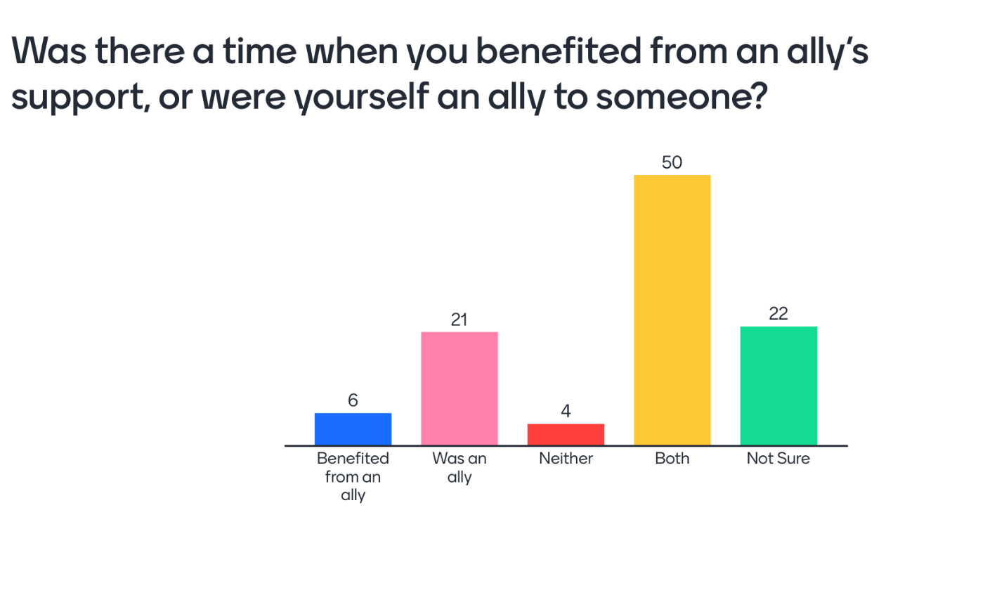 """Bar graph titled """"Was there a time when you benefited from an ally's support, or were yourself an ally to someone?"""" There bars showing five possible answers. 6 people responded """"Benefited from an ally"""", 21 people responded """"Was an ally"""", 4 responded """"Neither"""", 50 responded """"Both"""", and finally 22 replied """"Not sure"""""""