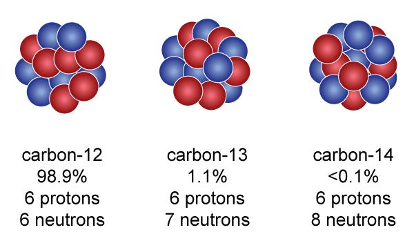 Application of isotopes in carbon dating