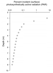 Measurements at our ice station of photosynthetically active radiation (PAR), the light that plants use for photosynthesis. The light intensities are plotted as percentage of the light hitting the surface of the snow above the ice. Note that the scale on the x-axis is logarithmic, meaning there's a huge range in the data. Basic point: It gets really, really dark once you move directly away from the underside of the ice. You can blame all the snow! (Data from Nov. 4, 2015.)