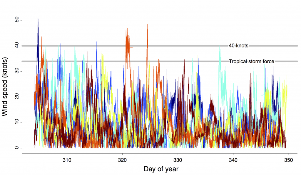 Wind speeds recorded at Palmer Station over the past six years, for the period Oct. 28 to Nov. 22. This is the same time interval as in the plot above. The record from each year (2009-2014) is plotted in a different color. Only eight or nine storms with winds ≥ 40 knots were observed in six years over this particular 25-day period.