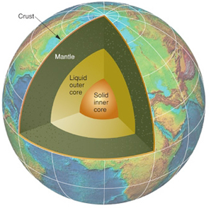 Motion in the outer core leads to magnetic fields which get recorded in ocean crust