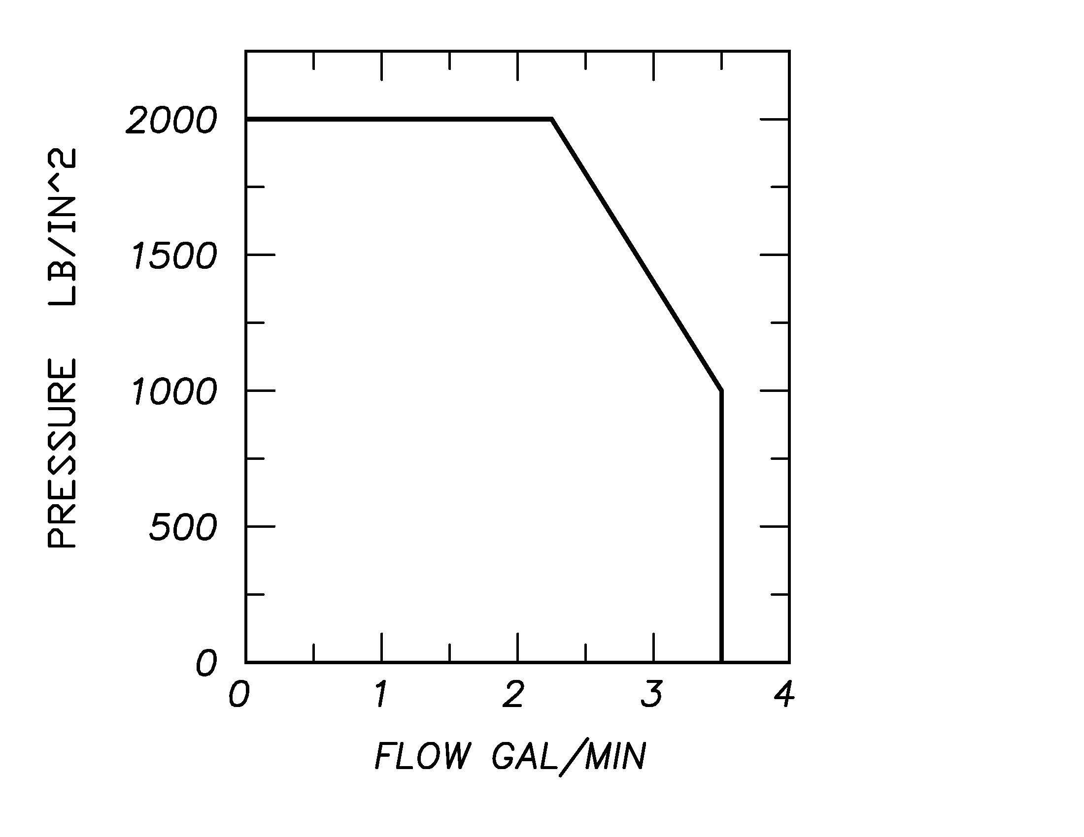 Hydraulic pump flow and pressure characteristics