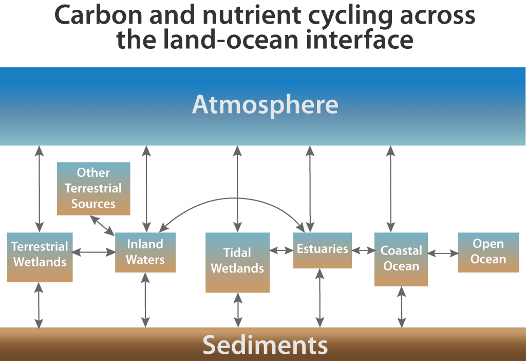 Adapted from Figure ES.3 in USGCRP, 2018: Second State of the Carbon Cycle Report (SOCCR2): A Sustained Assessment Report [Cavallaro, N., G. Shrestha, R. Birdsey, M. A. Mayes, R. G. Najjar, S. C. Reed, P. Romero-Lankao, and Z. Zhu (eds.)]. U.S. Global Change Research Program, Washington, DC, USA, 878 pp., https://doi.org/10.7930/SOCCR2.2018.