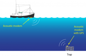 Figure 1. Acoustic communication between a trap modem and a surface modem mounted on a passing ship. The trap modem only communicates when it receives a data request from a surface modem.