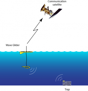 Figure 3. Acoustic communication between a trap and an enforcement wave glider. The glider sends information about the location and owner of encountered traps to shore in near real time via a communication satellite.