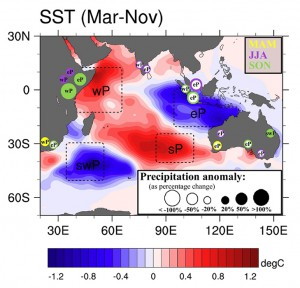 "Schematic of Indian Ocean SST anomalies on precipitation in Indian Ocean rim countries in AGCM simulations for the March-May (MAM), June-Aug. (JJA) and Sep.-Nov. (SON) seasons. The SST anomalies (˚C) are shown as the average over the March-Nov. months. Specific regions (""poles"") of SST anomalies, characteristic of various tropical and subtropical Indian Ocean dipoles, are employed in the AGCM experiments, with the poles indicated by the dashed boxes. The anomalous rainfall associated with these regions of SST anomalies is shown by circles around the Indian Ocean rim countries. Filled (empty) circles denote an increase (decrease) in precipitation (as percentage change), with the size of the circle reflecting the magnitude of change and the color of the circle the season."